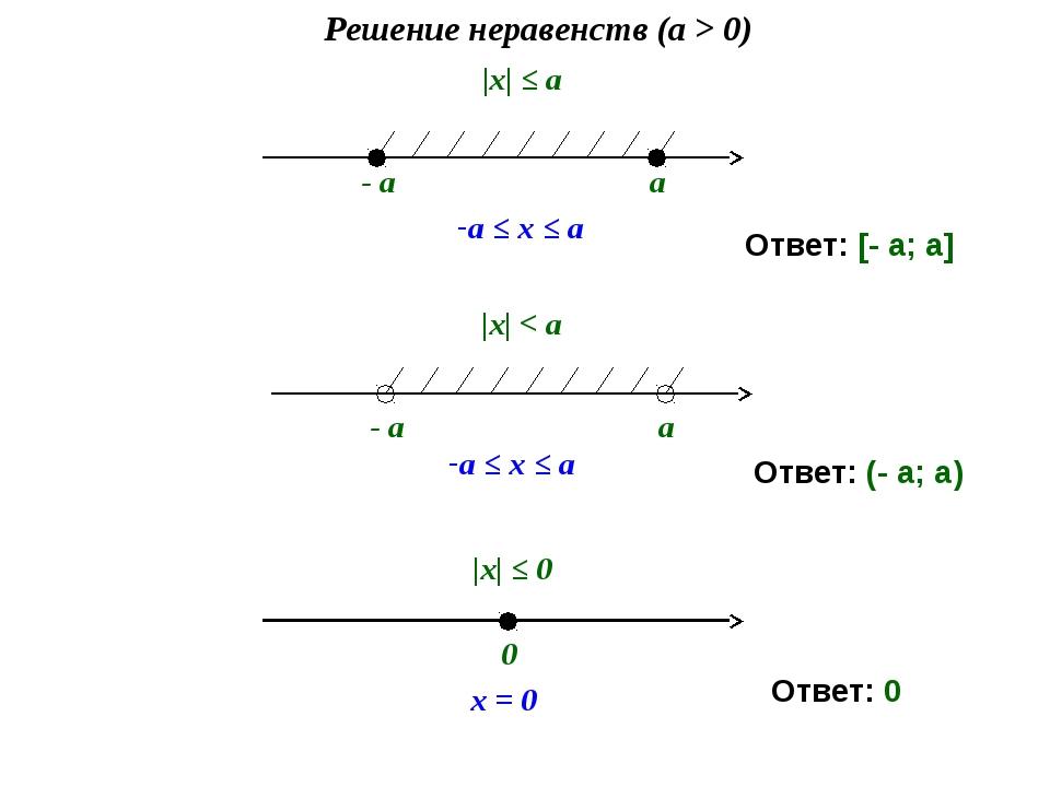 |х| ≤ a Решение неравенств (a > 0) - a a a ≤ x ≤ a - a a a ≤ x ≤ a |х| < a 0...