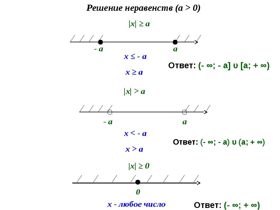 |х| ≥ a Решение неравенств (a > 0) - a a x ≤ - a x ≥ a |х| > a 0 x - любое ч...