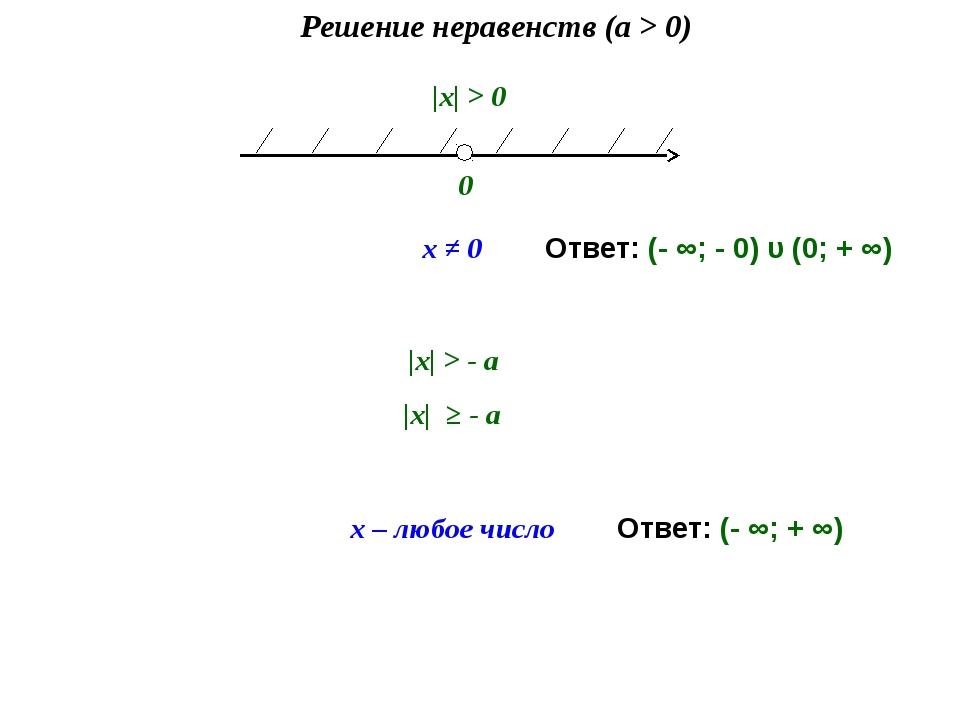 Решение неравенств (a > 0) 0 x ≠ 0 |х| > 0 x – любое число |х| > - а |х| ≥ -...