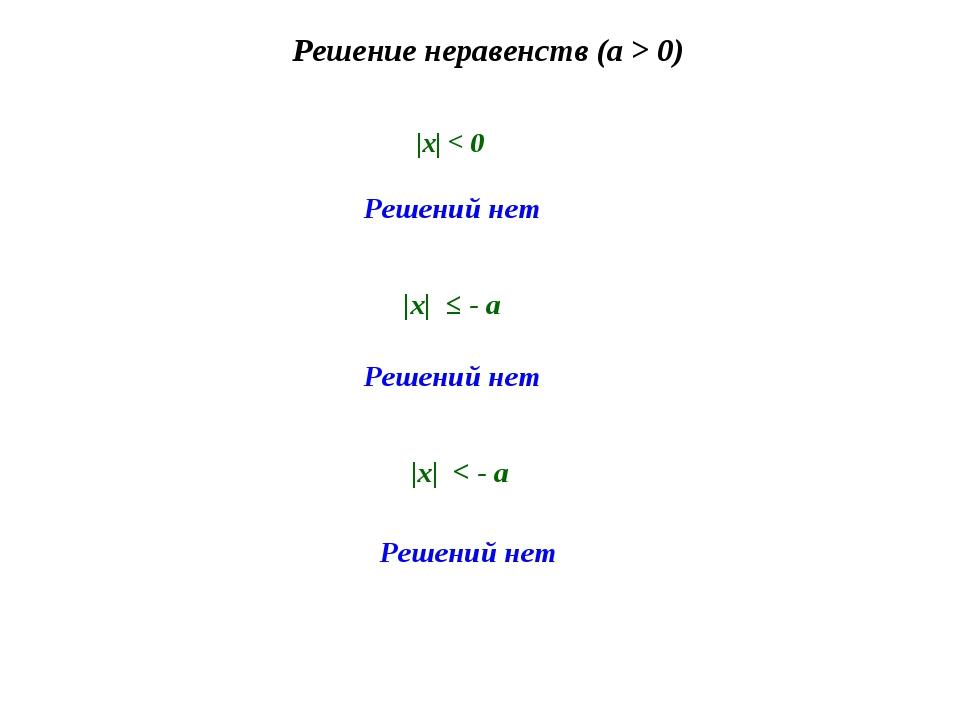 Решение неравенств (a > 0) Решений нет |х| < 0 Решений нет |х| ≤ - а Решений...