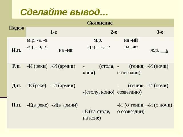 Сделайте вывод… ПадежСклонение 1-е2-е3-е И.п.м.р. -а, -я ж.р. -а, -яна...