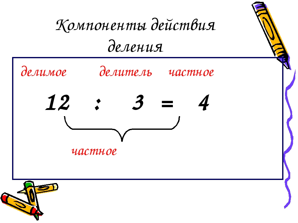 Компоненты действия деления делимое делитель частное 12 : 3 = 4 частное