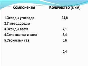 КомпонентыКоличество (г/км) 1.Оксиды углерода 2.Углеводороды 3.Оксиды азота