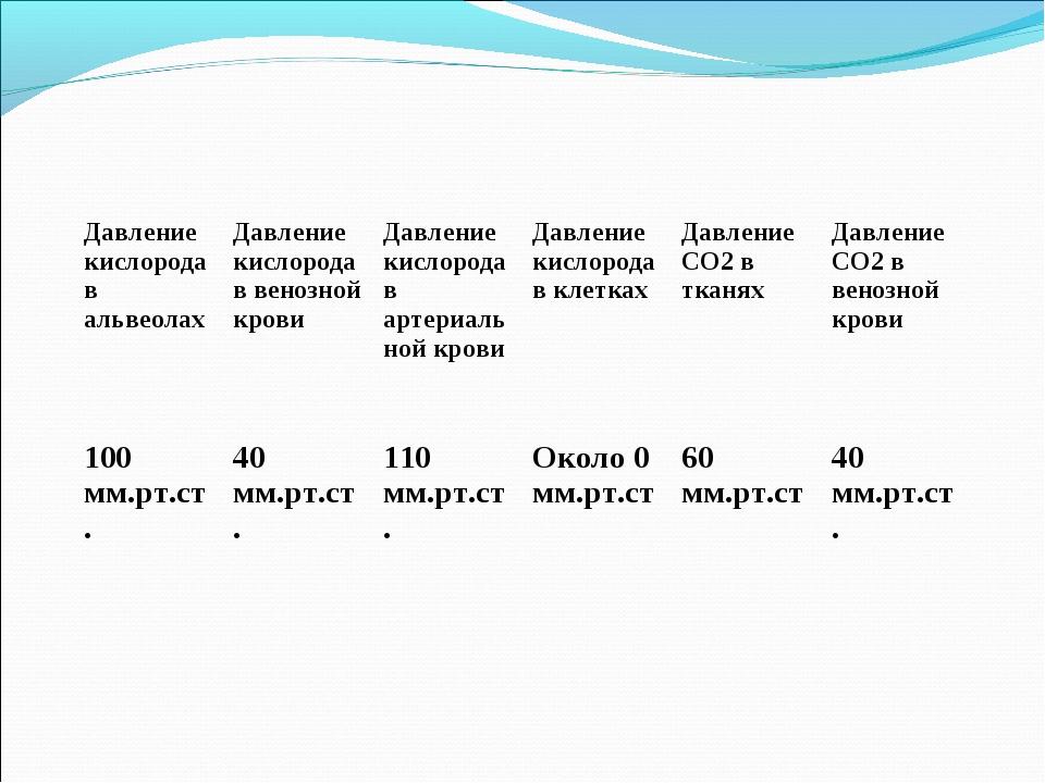 Давление кислорода в альвеолахДавление кислорода в венозной кровиДавление к...