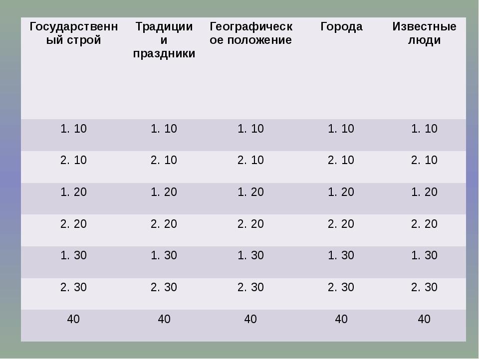 Государственный строй Традиции и праздники Географическое положение Города Из...