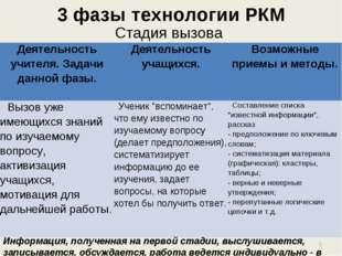 3 фазы технологии РКМ Стадия вызова Информация, полученная на первой стадии,