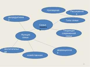 Семья Типы семьи репродуктивная Функции семьи воспитательная Нуклеарная Расши