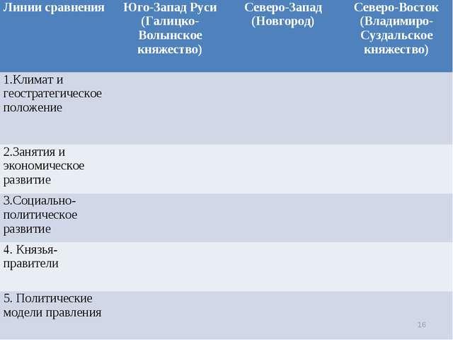 * Линии сравненияЮго-Запад Руси (Галицко-Волынское княжество)Северо-Запад (...