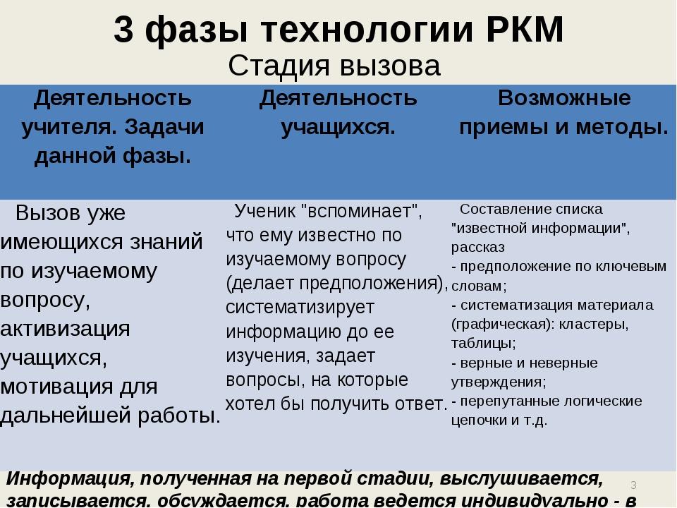 3 фазы технологии РКМ Стадия вызова Информация, полученная на первой стадии,...
