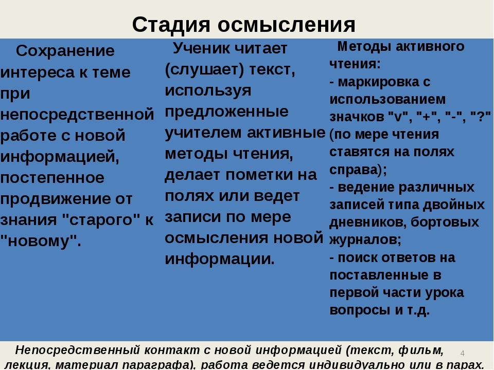 Стадия осмысления Непосредственный контакт с новой информацией (текст, фил...