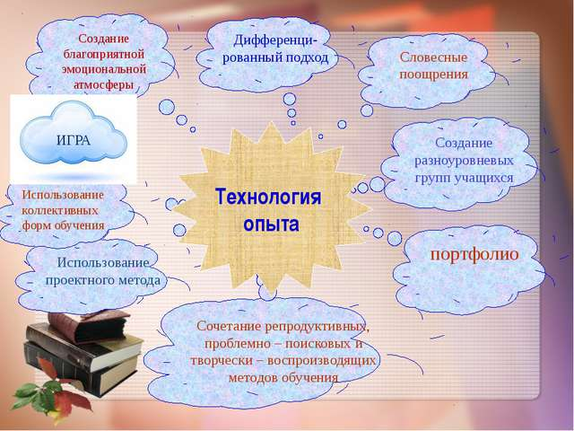 Дифференци- рованный подход Создание благоприятной эмоциональной атмосферы С...
