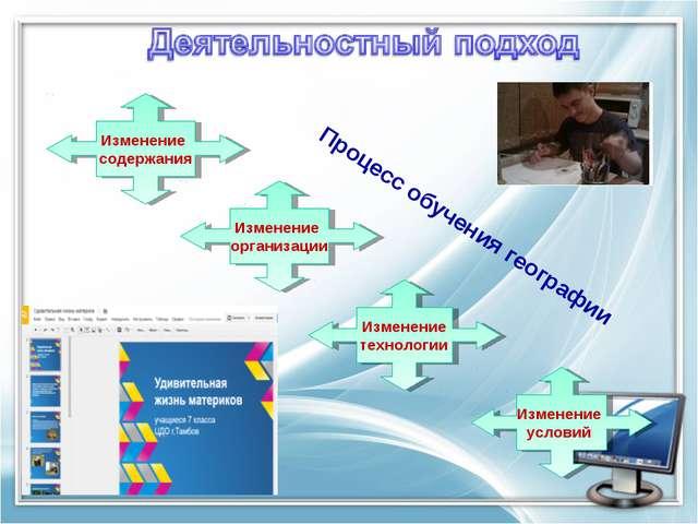 Изменение содержания Изменение организации Изменение технологии Изменение усл...