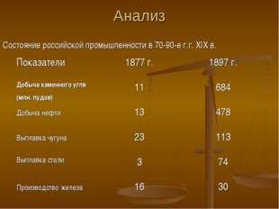 Анализ Состояние российской промышленности в 70-90-е г.г. XIX в. Показатели1