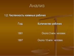 Анализ 1.2. Численность наемных рабочих ГодКоличество рабочих 1861Около 3 м