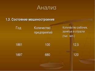 Анализ 1.3. Состояние машиностроения Год Количество предприятийКоличество р
