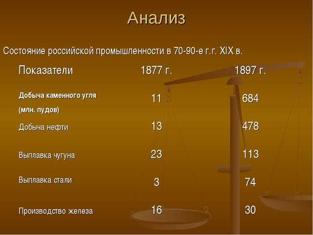 Анализ Состояние российской промышленности в 70-90-е г.г. XIX в. Показатели1...