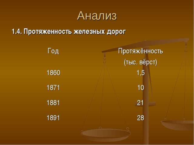 Анализ 1.4. Протяженность железных дорог ГодПротяжённость (тыс. вёрст) 1860...
