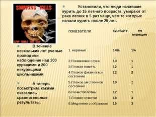 В течение нескольких лет ученые проводили наблюдение над 200 курящими и 200