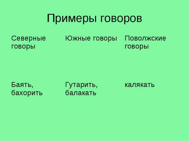 Примеры говоров Северные говоры Южные говорыПоволжские говоры Баять, бахори...