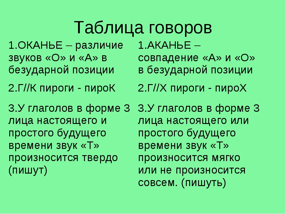 Таблица говоров 1.ОКАНЬЕ – различие звуков «О» и «А» в безударной позиции1.А...