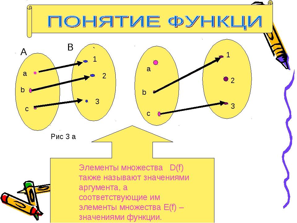 a b c `1 2 3 A B Рис 3 а а b c 1 2 3 Элементы множества D(f) также называют з...