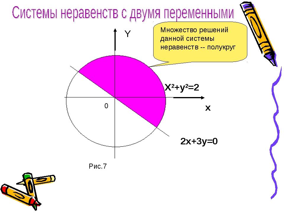 Y X2+y2=2 x 2x+3y=0 0 Рис.7 Множество решений данной системы неравенств -- по...