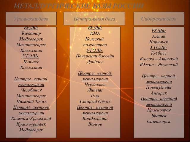 МЕТАЛЛУРГИЧЕСКИЕ БАЗЫ РОССИИ Уральская база РУДЫ: Качканар Медногорск Магнито...