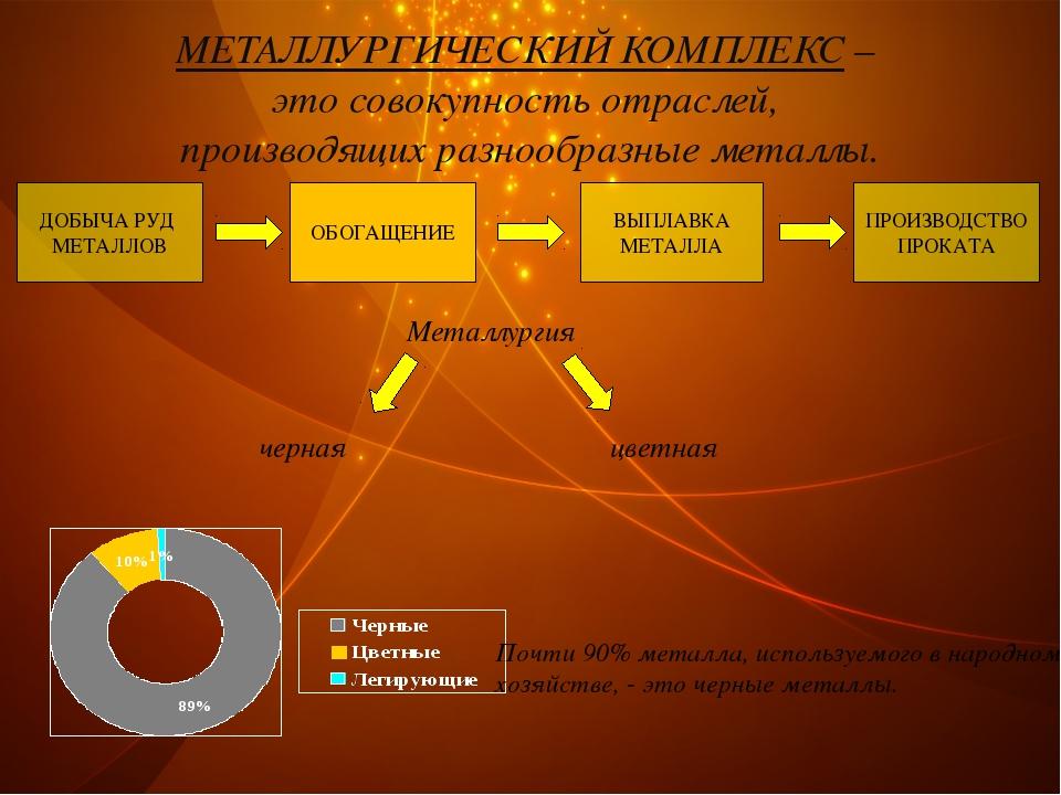 ДОБЫЧА РУД МЕТАЛЛОВ ОБОГАЩЕНИЕ ВЫПЛАВКА МЕТАЛЛА ПРОИЗВОДСТВО ПРОКАТА МЕТАЛЛУР...