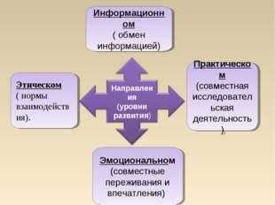 Этическом ( нормы взаимодействия). Информационном ( обмен информацией) Практи
