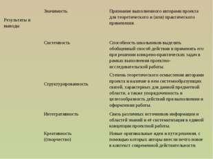 Результаты и выводыЗначимостьПризнание выполненного авторами проекта для т