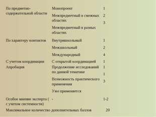 По предметно-содержательной областиМонопроект Межпредметный в смежных област