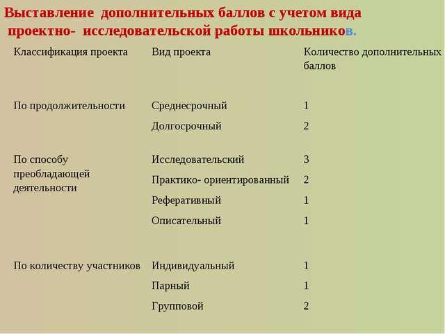 Выставление дополнительных баллов с учетом вида проектно- исследовательской р...