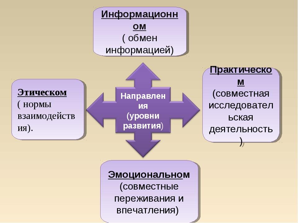Этическом ( нормы взаимодействия). Информационном ( обмен информацией) Практи...