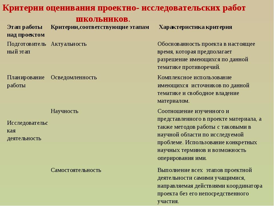 Критерии оценивания проектно- исследовательских работ школьников. Этап работы...