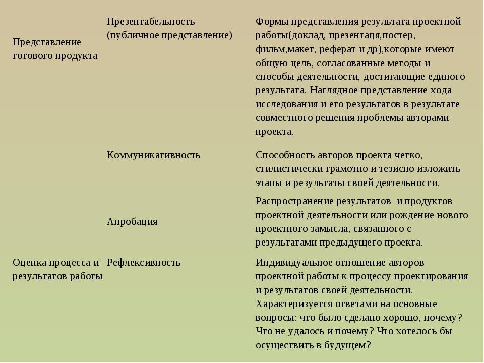 Представление готового продуктаПрезентабельность (публичное представление)...
