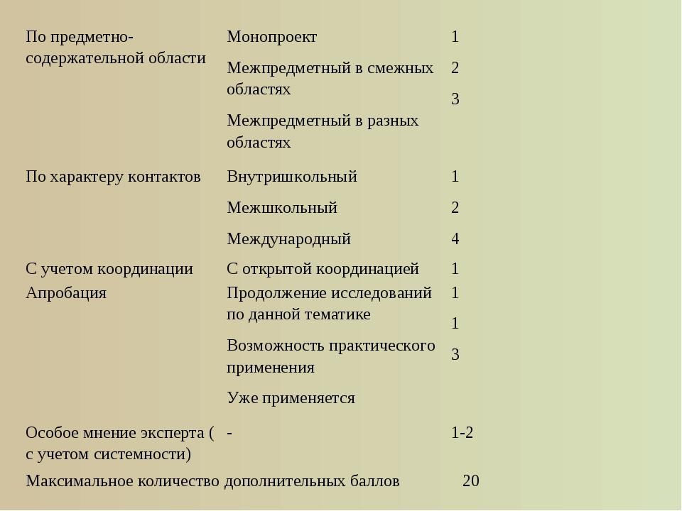По предметно-содержательной областиМонопроект Межпредметный в смежных област...