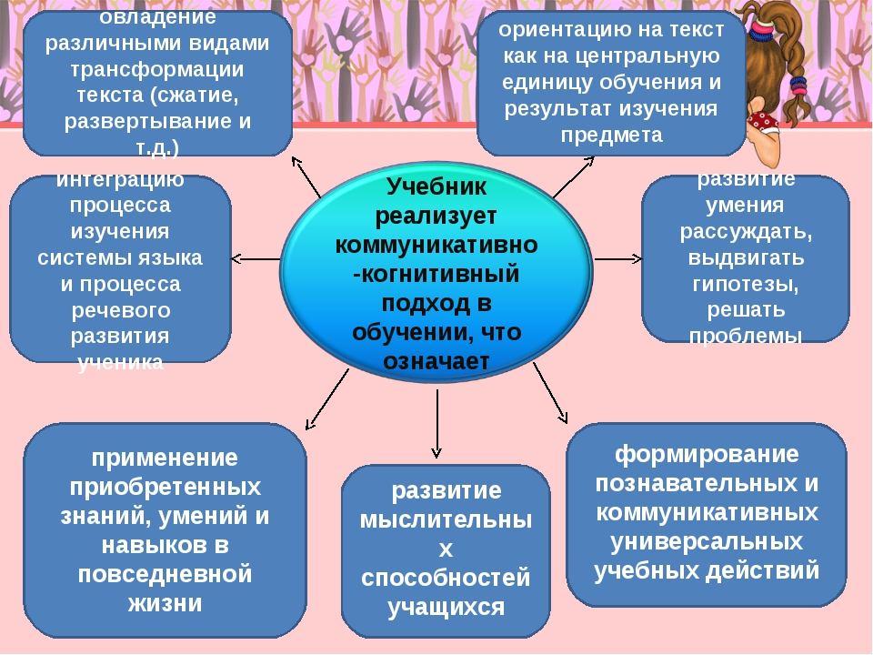 овладение различными видами трансформации текста (сжатие, развертывание и т....