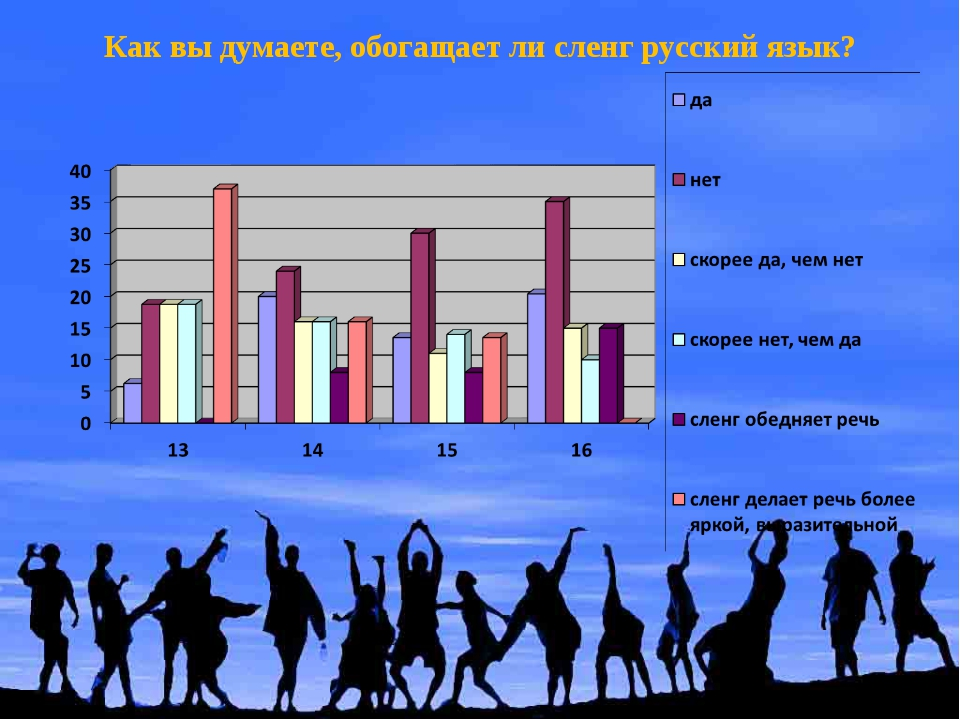 Как вы думаете, обогащает ли сленг русский язык?
