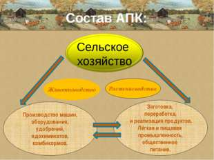 Состав АПК: Животноводство Растениеводство Производство машин, оборудования,