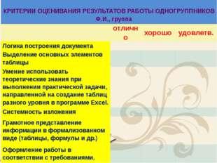 КРИТЕРИИ ОЦЕНИВАНИЯ РЕЗУЛЬТАТОВ РАБОТЫОДНОГРУППНИКОВ  Ф.И., группа  отлич