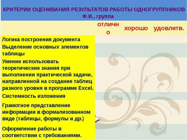 КРИТЕРИИ ОЦЕНИВАНИЯ РЕЗУЛЬТАТОВ РАБОТЫОДНОГРУППНИКОВ  Ф.И., группа  отлич...