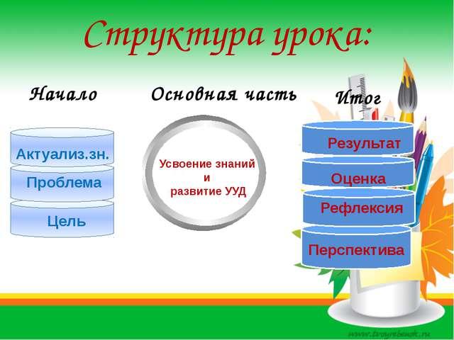 Перспектива Структура урока: Начало Основная часть Итог Усвоение знаний и раз...
