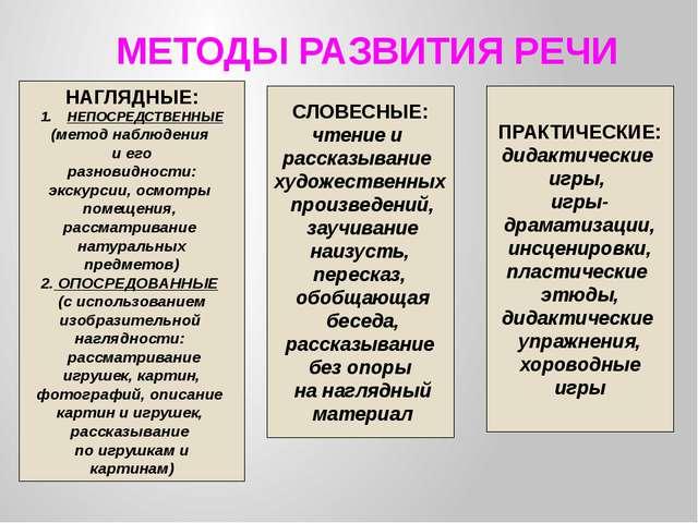 МЕТОДЫ РАЗВИТИЯ РЕЧИ НАГЛЯДНЫЕ: НЕПОСРЕДСТВЕННЫЕ (метод наблюдения и его разн...