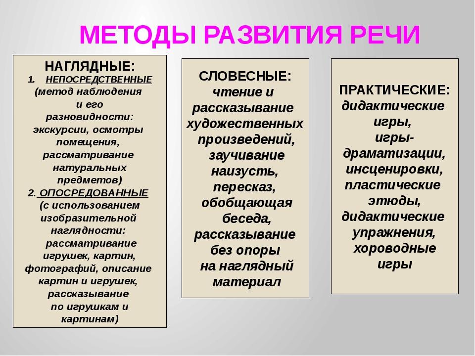 Формы работы по развитию речи