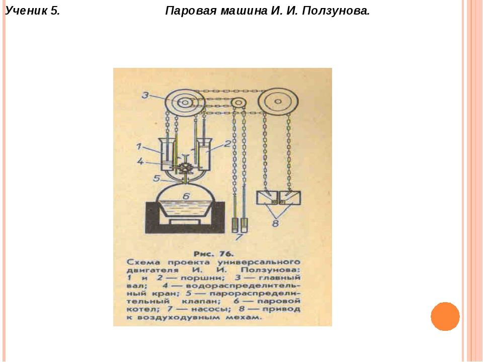 Ученик 5. Паровая машина И. И. Ползунова.