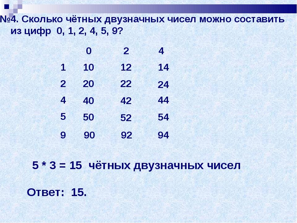 №4. Сколько чётных двузначных чисел можно составить из цифр 0, 1, 2, 4, 5, 9?...