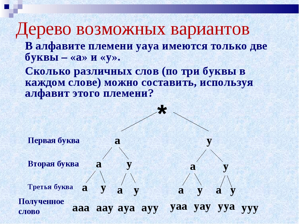 Дерево возможных вариантов В алфавите племени уауа имеются только две буквы...