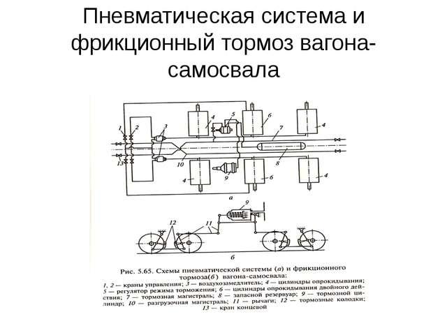 Пневматическая система и фрикционный тормоз вагона-самосвала