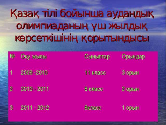 Қазақ тілі бойынша аудандық олимпиаданың үш жылдық көрсеткішінің қорытындысы...