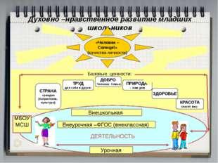 Духовно –нравственное развитие младших школьников «Человек – Солнце!» (качест